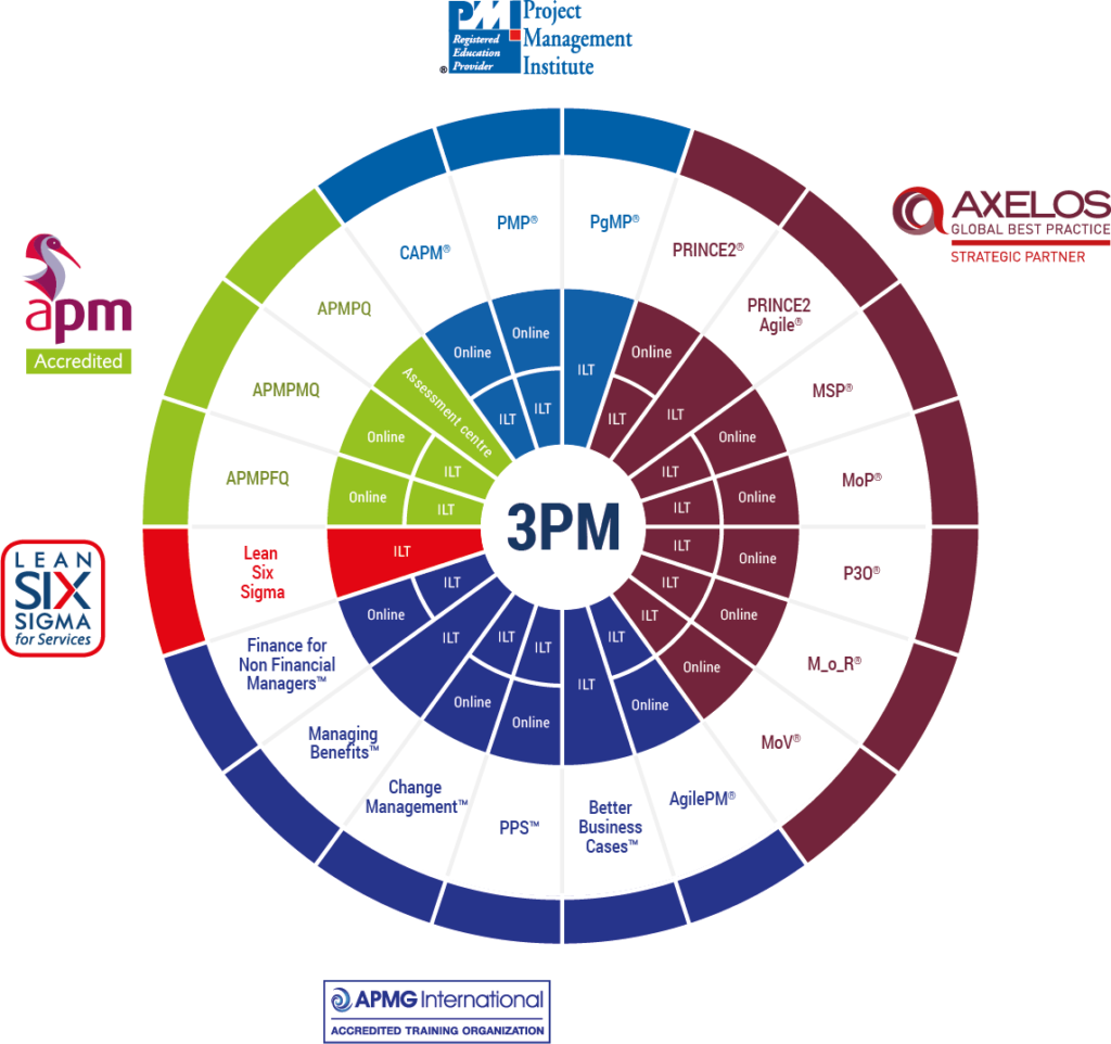 3PM_courses_wheel_140617-PNG